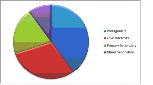Tia's Pie Chart